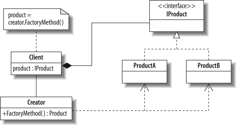 Factory Method pattern UML diagram