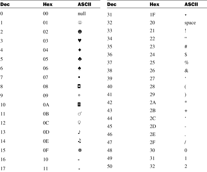 Appendix a ascii chart c programming in one hour a day for Ascii table c