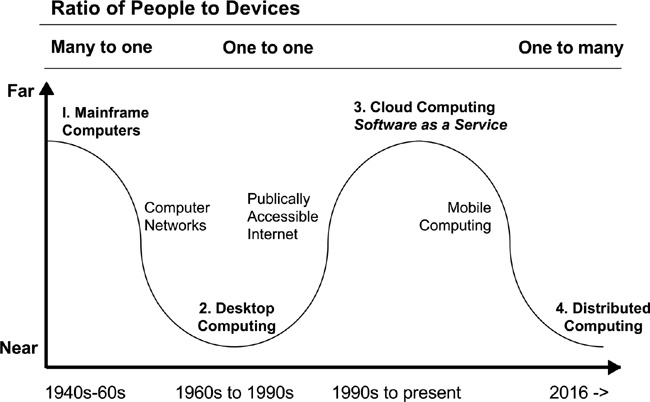 1  Designing for the Next 50 Billion Devices - Calm