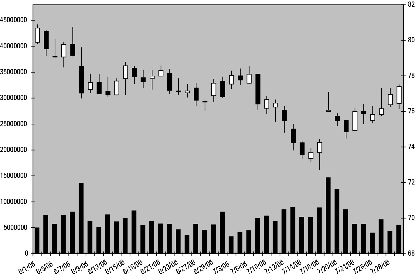 Figure 4-10: A basic Excel candlestick chart with volume.