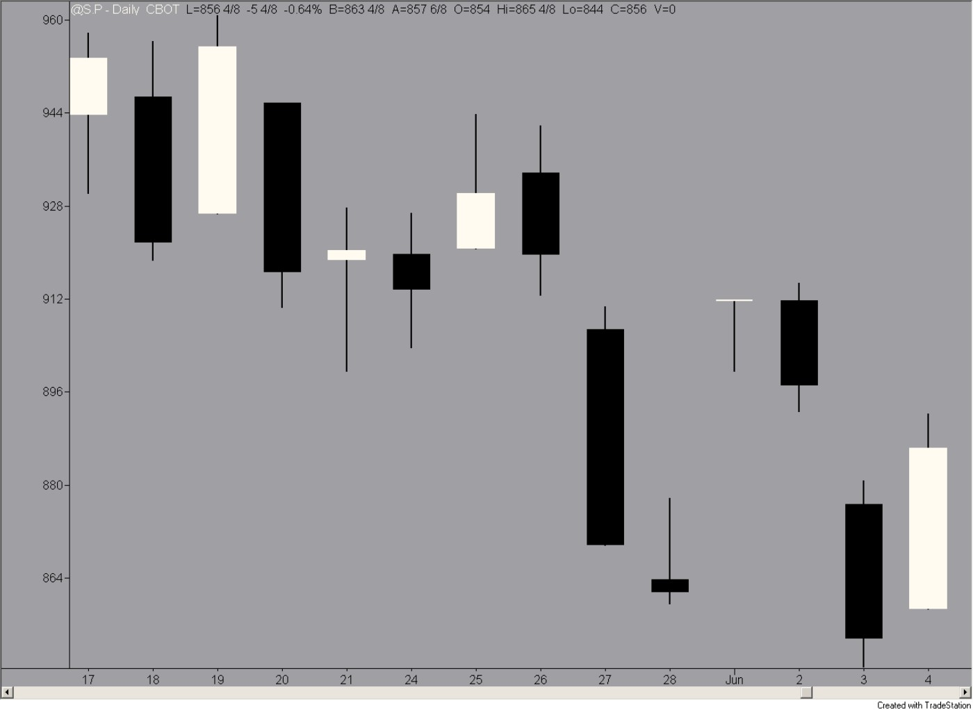 Figure 5-13: A dragonfly doji not working out too well.