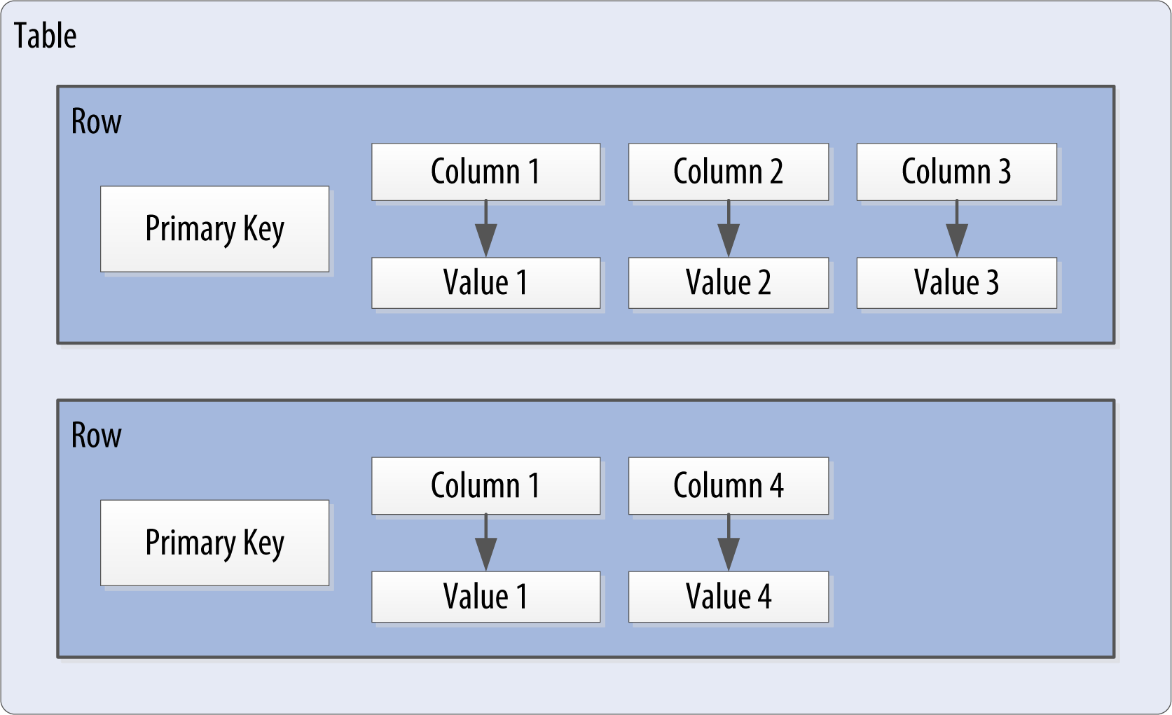4  The Cassandra Query Language - Cassandra: The Definitive