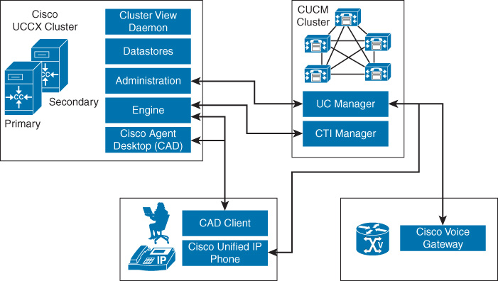 Chapter 8  Cisco Unified Contact Center Express - CCIE