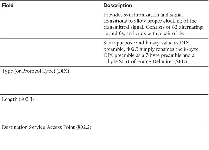 Appendix E  Key Tables for CCIE Study - CCIE Routing and Switching