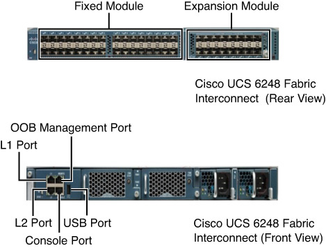 Cisco UCS Fabric Interconnect Cluster Connectivity - CCNA Data