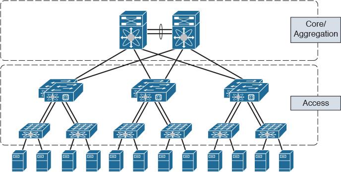 ccna data center 640 911 pdf