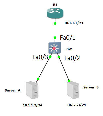 Private VLAN lab - CCNA Security 210-260 Certification Guide