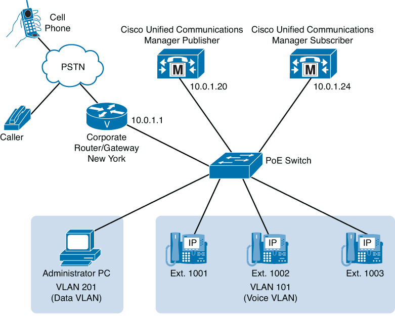 Chapter 6  Cisco Unified Communications Manager (CUCM) Telephony and