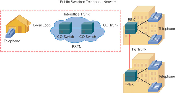 Understanding Traditional Telephony - CCNA Voice Quick Reference [Book]