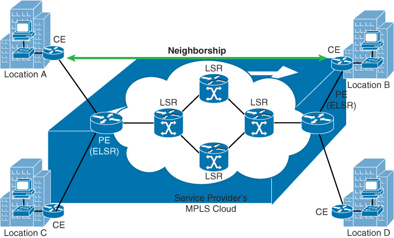 Layer 2 MPLS VPN - CCNP Routing and Switching ROUTE 300-101 ...