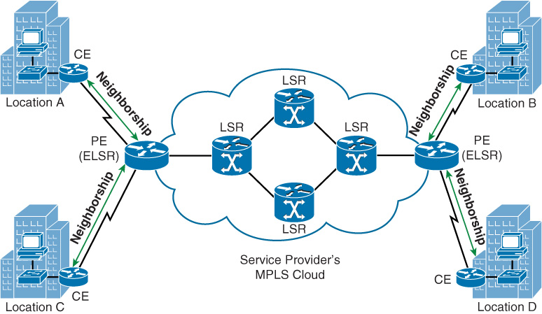 Layer 3 MPLS VPN - CCNP Routing and Switching ROUTE 300-101 ...