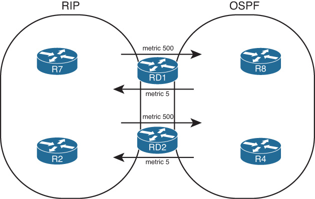 Preventing Routing Domain Loops with Higher Metrics - CCNP Routing ...