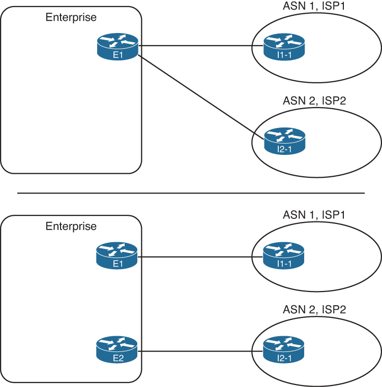 Single-Multihomed - CCNP Routing and Switching ROUTE 300-101 ...