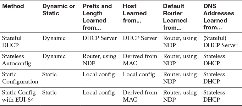 Chapter 3 - CCNP Routing and Switching ROUTE 300-101: Official Cert ...