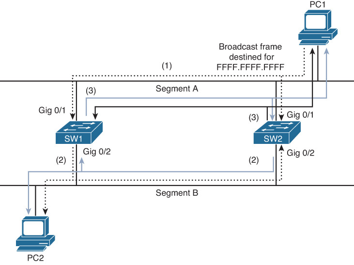 Broadcast Storms - CCNP Routing and Switching TSHOOT 300-135 ...
