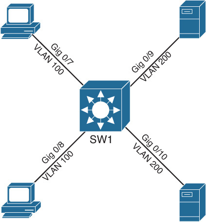 Troubleshooting Switched Virtual Interfaces - CCNP Routing