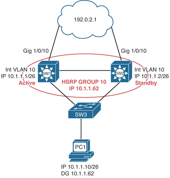 HSRP Trouble Tickets - CCNP Routing and Switching TSHOOT 300-135 ...