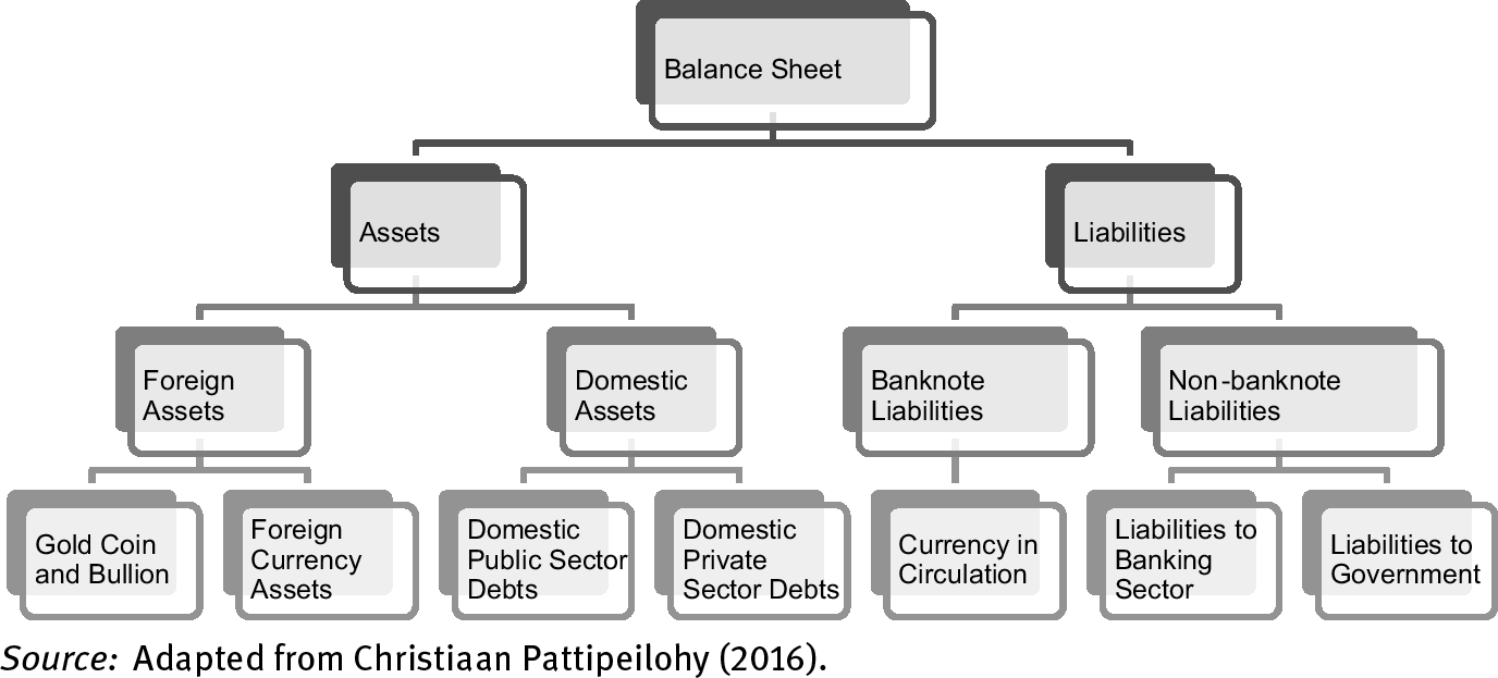 chapter 4 analytical framework of central bank balance sheets