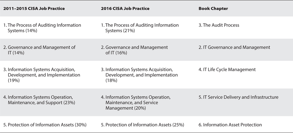 CISA Certified Information Systems Auditor All-in-One Exam ...