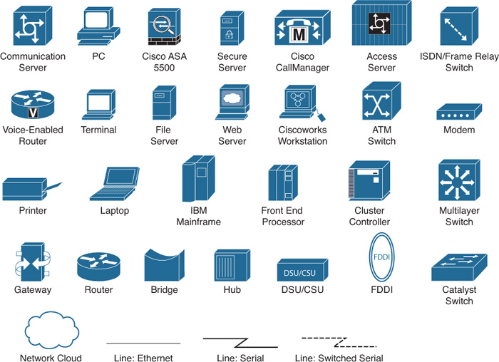 Icons Used In This Book Cisco Asa All In One Next