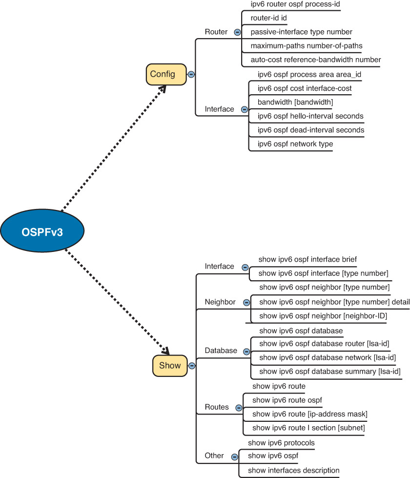 ccna routing and switching tutorial pdf