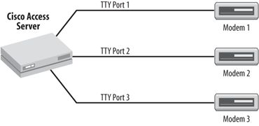 TTY connections to modems