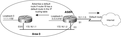 When OSPF Advertises a Default Route the Advertising Router Becomes an Autonomous System Border Router (ASBR)