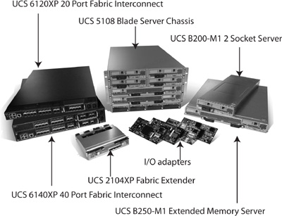 Chapter 5  UCS B-Series Blade Servers - Cisco Unified