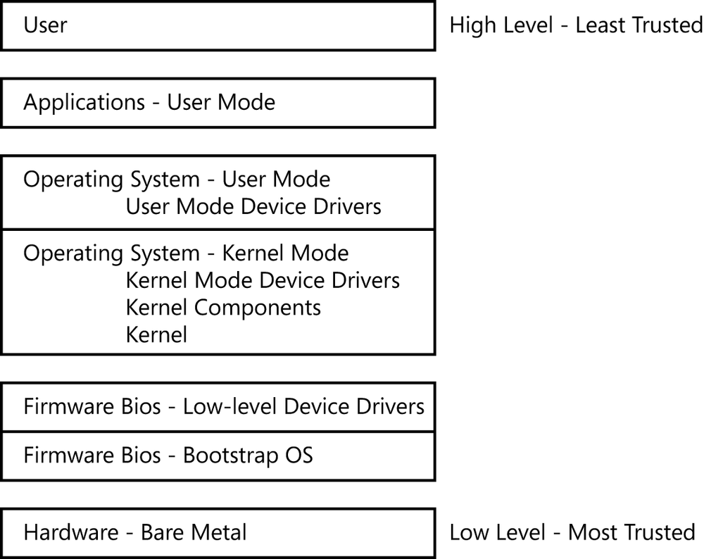 This figure shows the hierarchical relationship among the computer hardware, software, and user by showing a stack of layers. The lowest layer, hardware: bare metal, is the most trusted layer. In ascending order are the firmware: bootstrap operating system; firmware: low-level device drivers; operating system: kernel mode, including the kernel, kernel components, and kernel mode device drivers; operating system: user mode, including the user mode device drivers; applications: user mode; and, at the top, user, the least trusted layer.