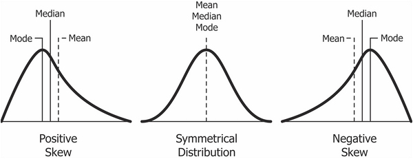 skewness statistics For the purposes of an introduction to statistics, however, measures of central tendency, dispersion, and skewness go a long way in providing an extensive statistical description of a data set skewness.