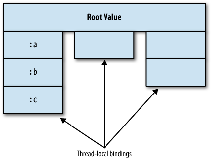 A var holding a single root value, and many thread-local stacks of thread-local bindings