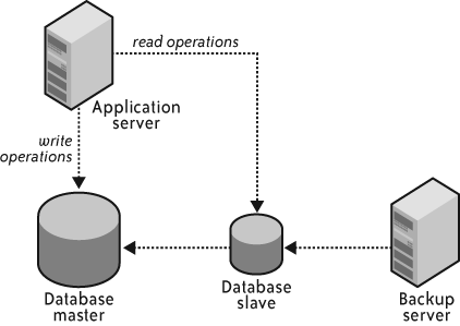 Execute regular full database exports against a replication slave