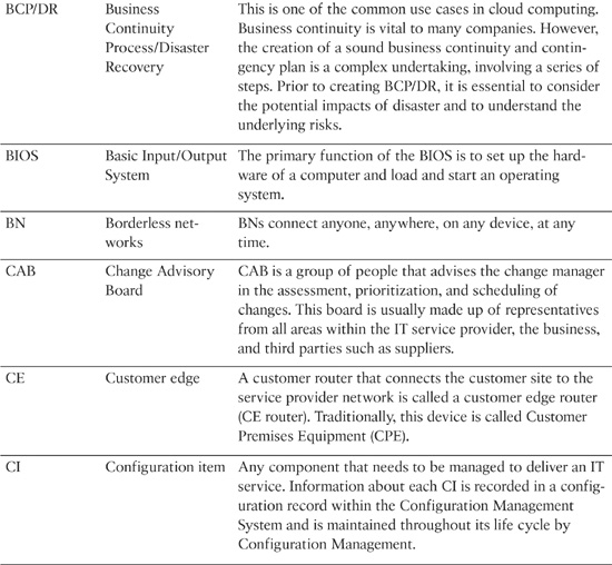 Appendix B Terms and Acronyms Cloud Computing Automating the – Site Plan Abbreviations