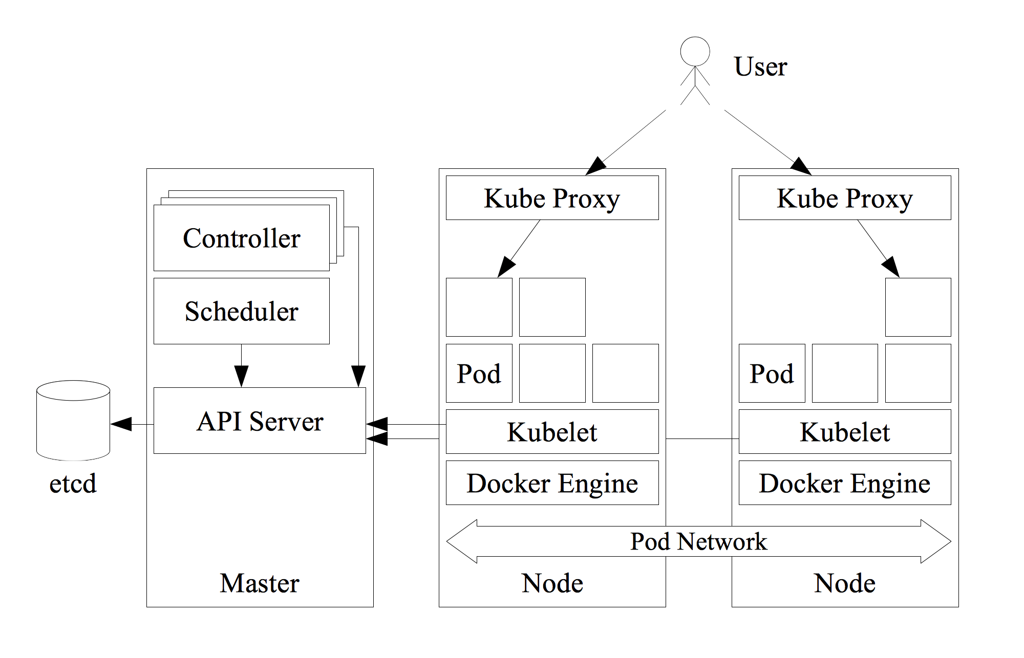 Introduction to Kubernetes - Cloud Native programming with