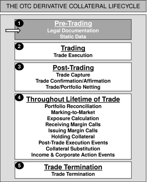 The figure shows the OTC derivative collateral lifecycle. It consists of a series of logical and sequential steps which should be experienced in order for a firm to process repo trades in a safe and secure fashion. The steps are as follows: Step 1: Pre-Trading. Step 2: Trading. Step 3: Post-Trading. Step 4: Throughout Lifetime of Trade.  Step 5: Trade Termination. This stage of diagram depicts the Pre-Trading.