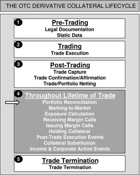 The figure shows the OTC derivative collateral lifecycle. It consists of a series of logical and sequential steps which should be experienced in order for a firm to process repo trades in a safe and secure fashion. The steps are as follows: Step 1: Pre-Trading. Step 2: Trading. Step 3: Post-Trading. Step 4: Throughout Lifetime of Trade.  Step 5: Trade Termination. This stage of diagram depicts the Post-Trading.