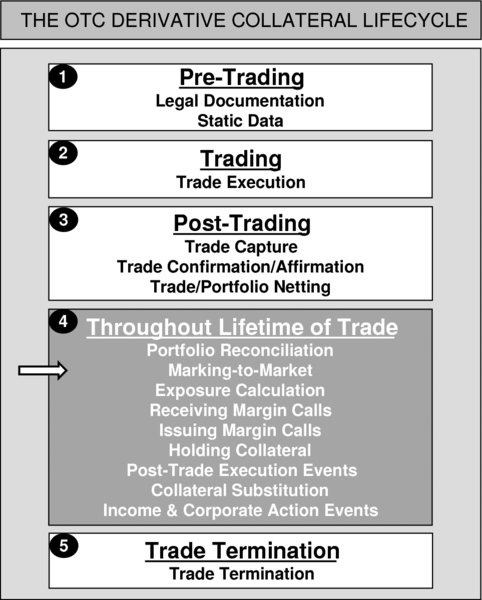The figure shows the OTC derivative collateral lifecycle. It consists of a series of logical and sequential steps which should be experienced in order for a firm to process repo trades in a safe and secure fashion. The steps are as follows: Step 1: Pre-Trading. Step 2: Trading. Step 3: Post-Trading. Step 4: Throughout Lifetime of Trade.  Step 5: Trade Termination. This stage of diagram depicts the Throughout Lifetime of Trade.