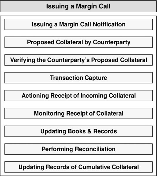 The figure shows the issuing of a margin call by the procedural and sequential steps. The steps are as follows:  Issuing a Margin Call Step 1: Issuing a Margin Call Notification. Step 2: Proposed Collateral by Counterparty. Step 3: Verifying the Counterparty's Proposed Collateral. Step 4: Transaction Capture. Step 5: Actioning Receipt of Incoming Collateral. Step 6: Monitoring Receipt of Collateral. Step 7: Updating Books & Records. Step 8: Performing Reconciliation. Step 9: Updating Records of Cumulative Collateral.