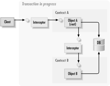 Transaction layout while a transaction is in progress