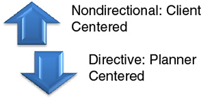 Diagram shows an up arrow represents nondirectional: client centered and a down arrow represents directive: planner centered.