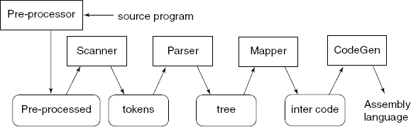 Phases of a compiler and intermediate outputs