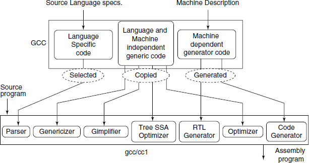 GNU compiler collection framework. Generic, Gimple and RTL are the Intermediate codes in GCC