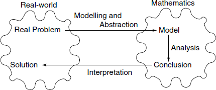 Mathematics used for modeling