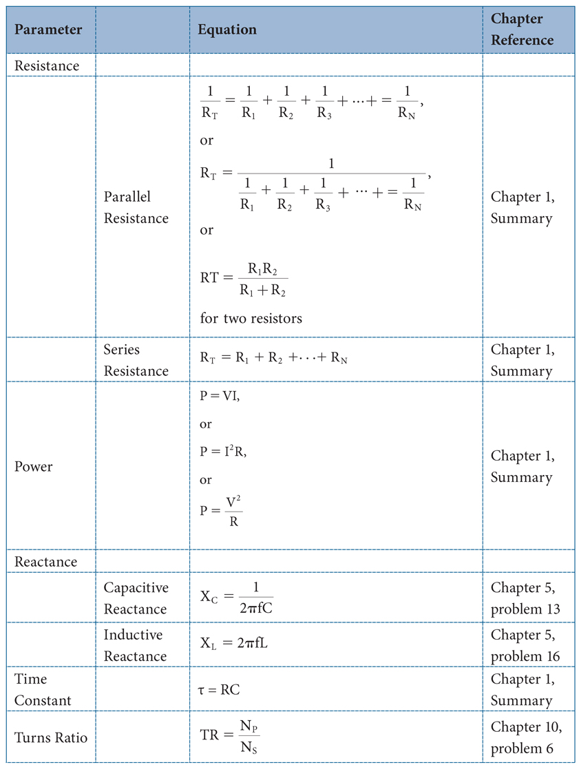Appendix F Equation Reference Complete Electronics Self Teaching Project Books To Learn On Learning About Tbl 0001gif