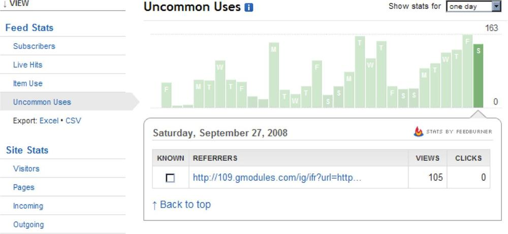 FeedBurner's Uncommon Uses report can show you ways in which others are using your RSS feed