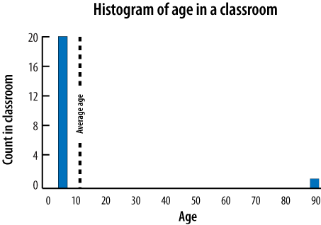 A histogram displaying age in a classroom paints a more accurate picture than an average would