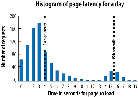 A histogram of page latency