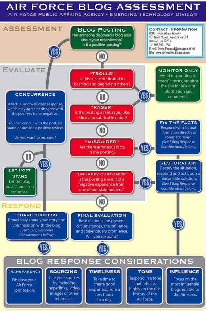The Air Force blog assessment flowchart created by Capt. David Faggard, Chief of Emerging Technology at the Air Force Public Affairs Agency in the Pentagon