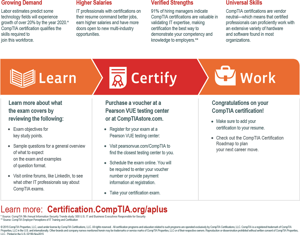 Comptia Comptia A 220 901 And 220 902 Cert Guide Academic