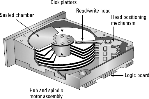9780470487389_understanding_hard_drive_terminology_image01 understanding hard drive terminology comptia a � certification hard drive diagram at aneh.co